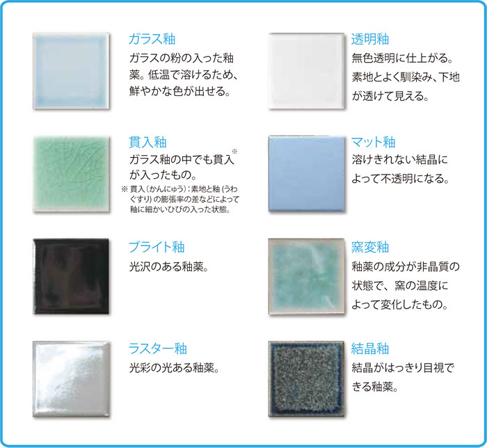 釉薬の種類