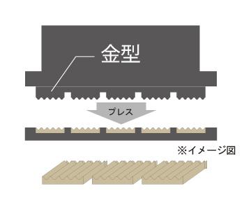 乾式製法のイメージ図
