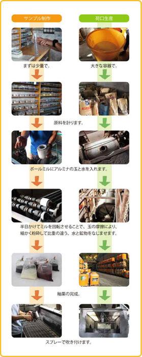 釉薬の生産工程