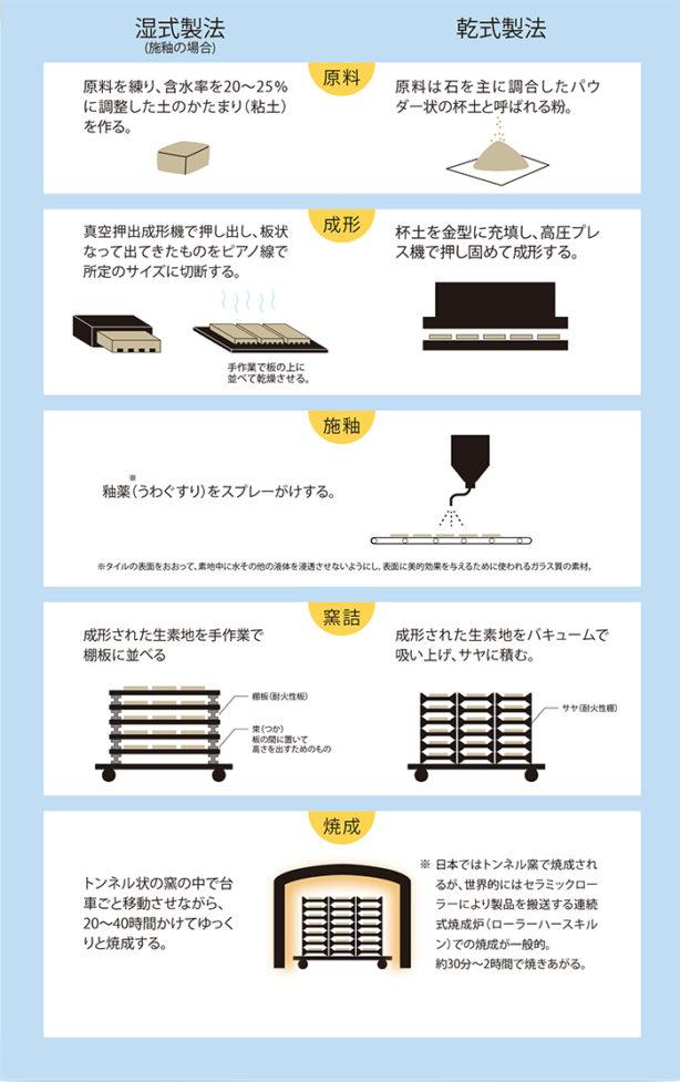 タイルの製法の工程図解