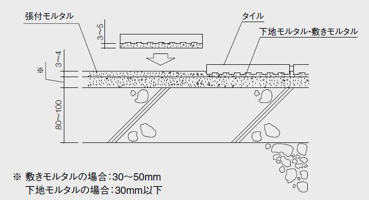施工断面図 床 改良圧着張り モルタル下地