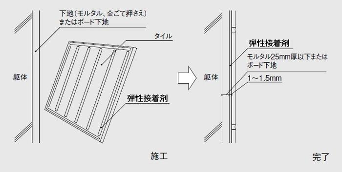 施工断面図 壁 部分弾性接着剤張り