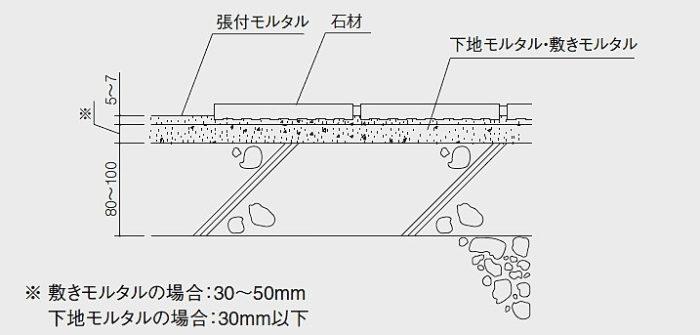 石材-施工断面図-圧着張り