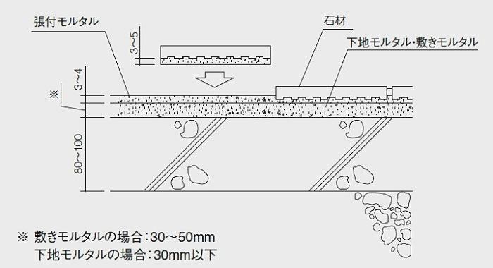 石材-施工断面図-改良圧着貼り