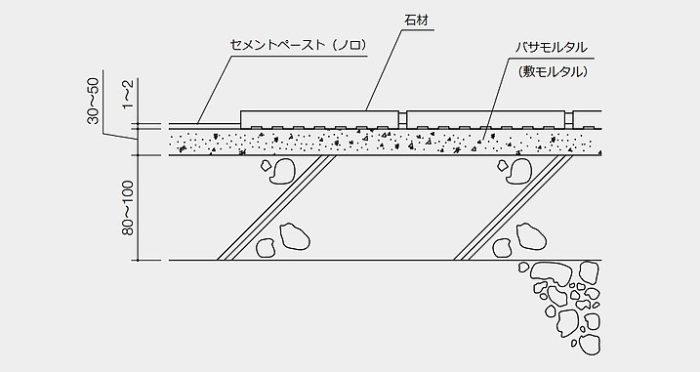石材-施工断面図-バサモル工法