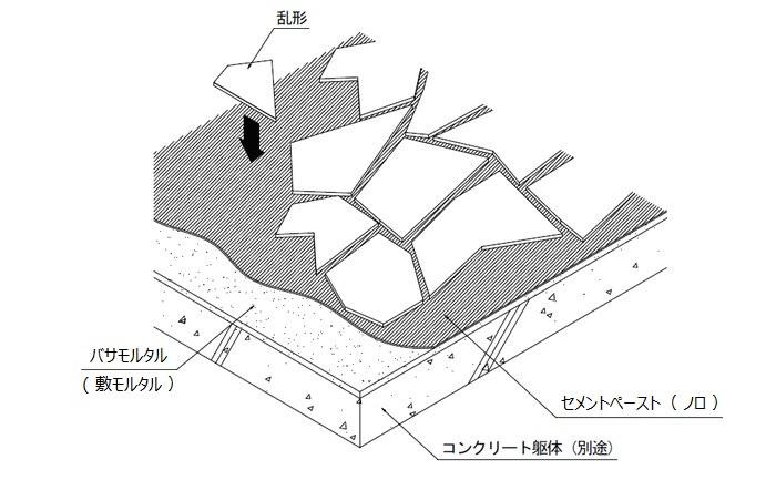 乱形・方形石材(割肌)のバサモル工法の施工図